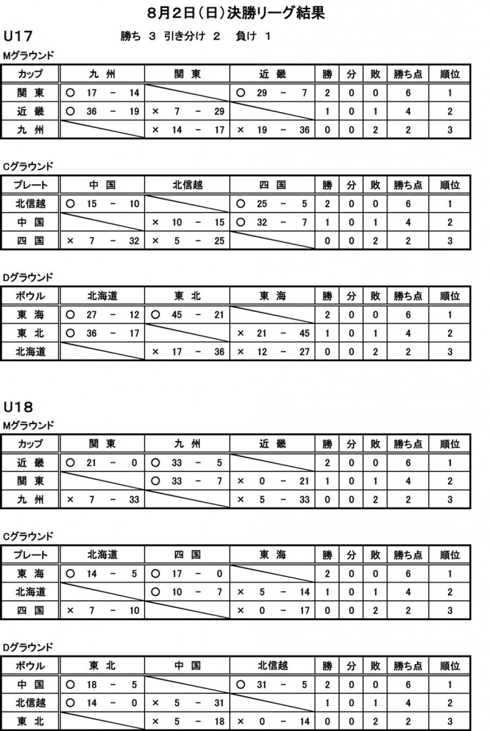 【HP用】-合同大会8月2日試合結果20150802-決勝リーグ結果