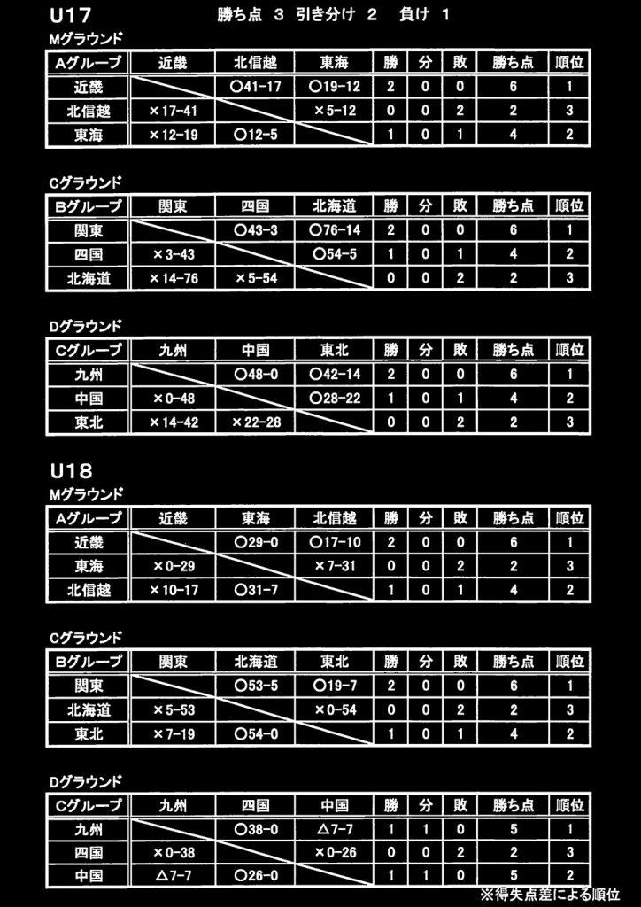 kobelco_cup_2016_yosen_result_0729